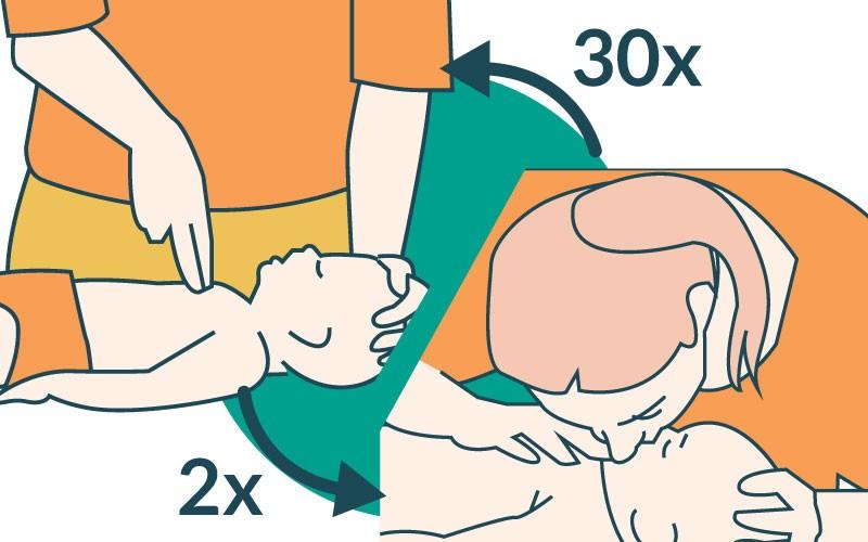 خطوات الإنعاش القلبي الرئوي (CPR) للرضع