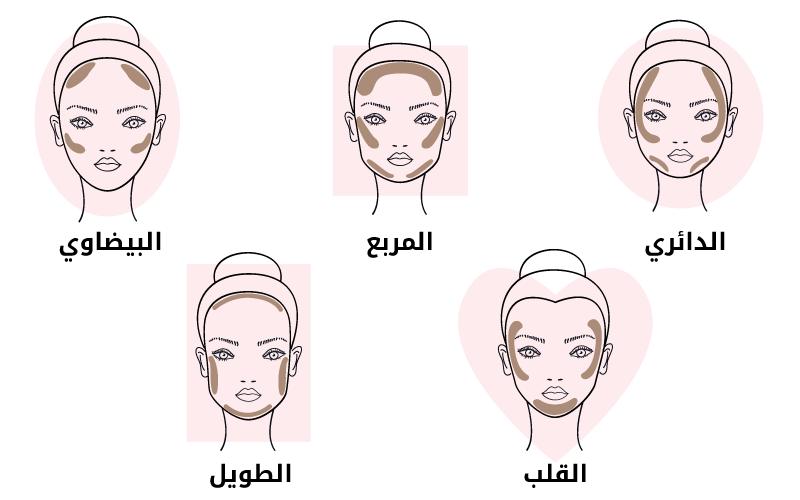 طريقة وضع الكونتور المناسب لشكل وجهكِ